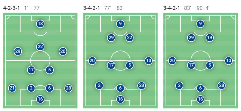 Chelsea Thomas Tuchel Premier League tactical analysis tactics Wolves