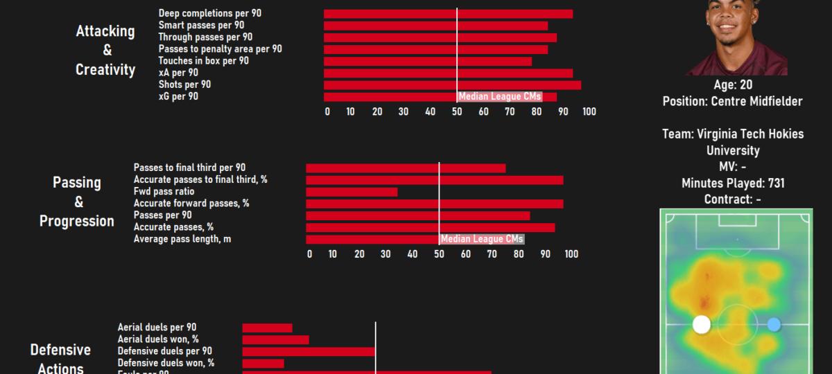 MLS SuperDraft top three picks scout report tactical analysis tactics