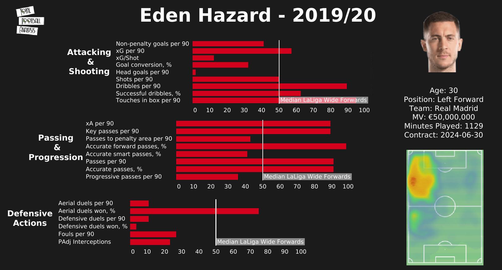 Eden Hazard 2020/21 - scout report - tactical analysis tactics