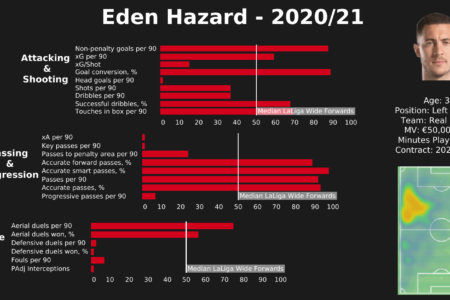Eden Hazard 2020/21 - scout report - tactical analysis tactics