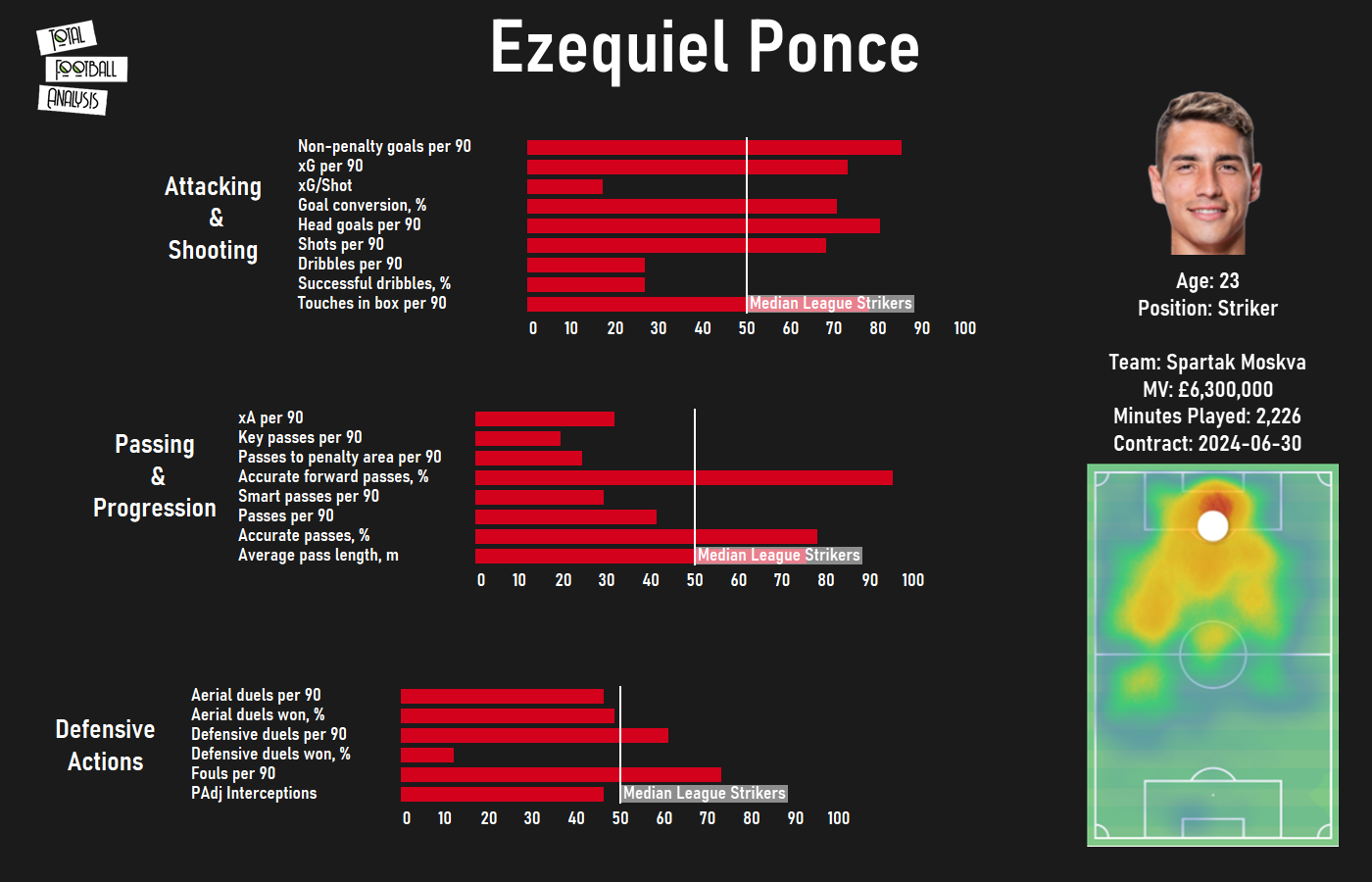 Finding Atlético Madrid a replacement for Diego Costa - data analysis tactics