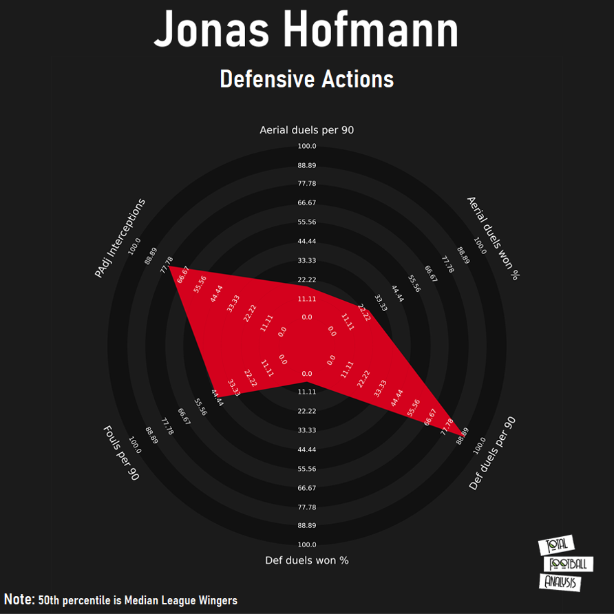 Jonas Hofmann: Glabach's ultimate utility man - scout report - tactical analysis tactics