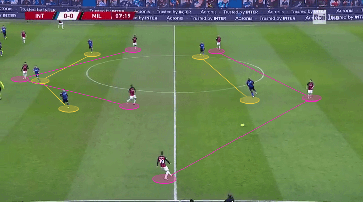 Pressing problems: Coincidence or not for Milan against teams who pin them back? - scout report tactical analysis tactics
