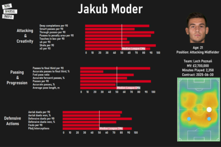 Recalled early: analysing why Graham Potter cannot wait to have Jakub Moder in his squad - scout report - tactical analysis tactics