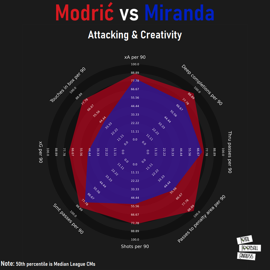 Finding a replacement for Luka Modrić at Real Madrid - data analysis - statistics