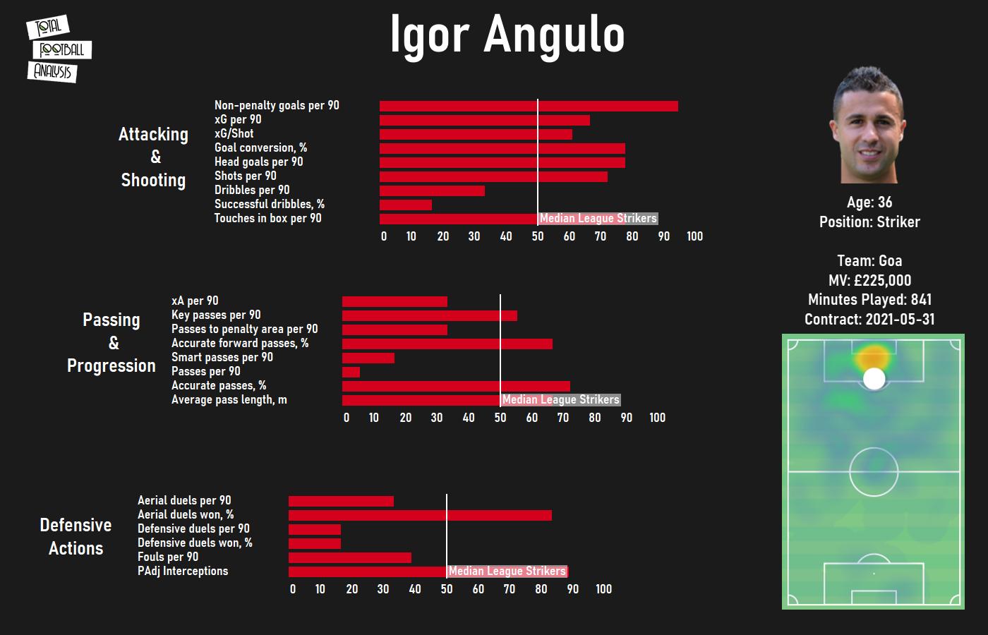 Igor Angulo 2020/21 - scout report - tactical analysis tactics