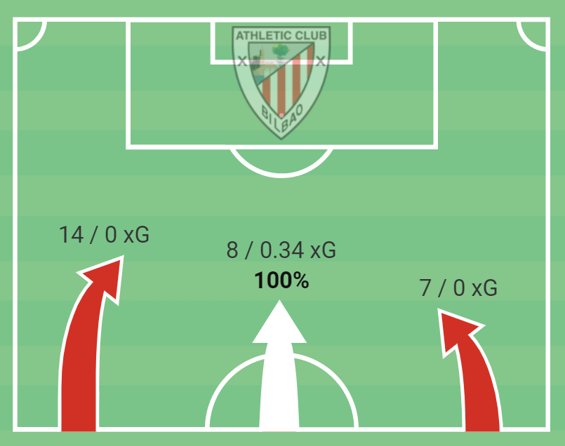 How Spain's most unique club will be revitalised under their new manager