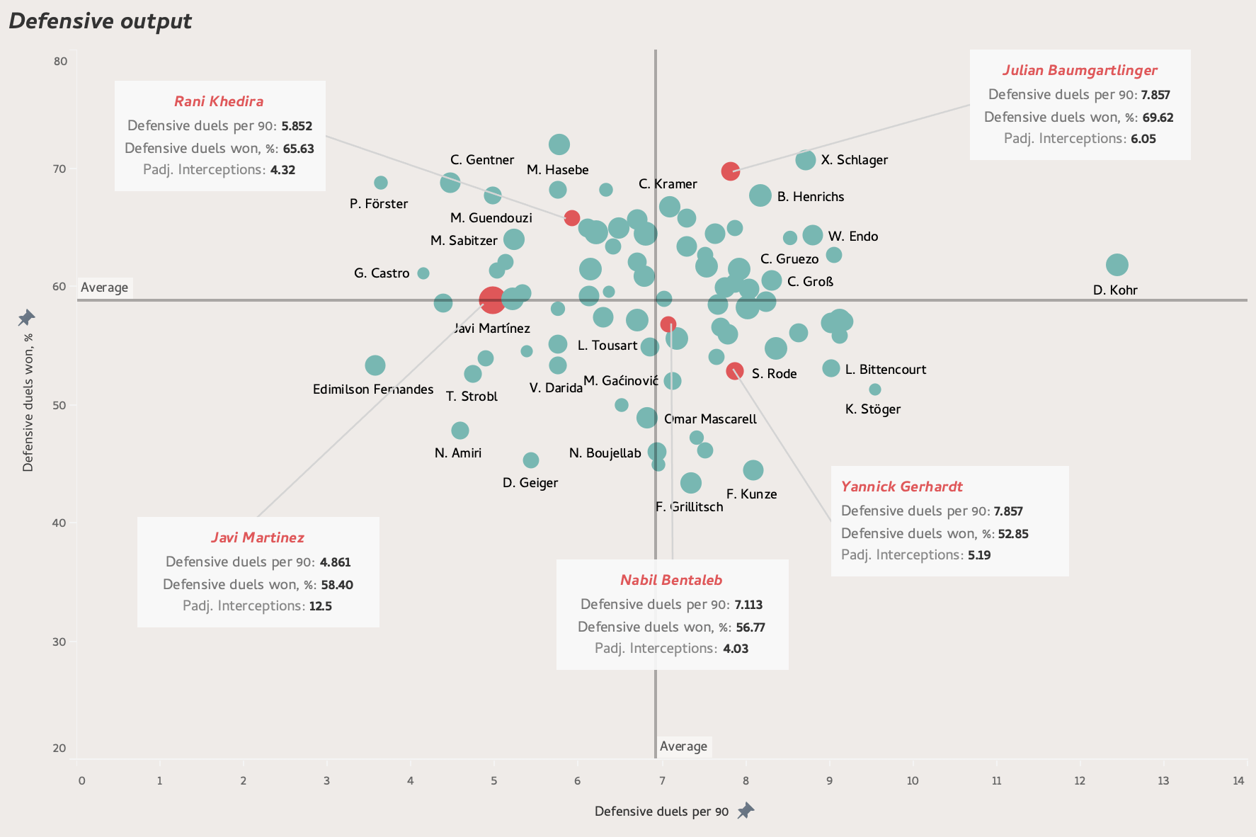 The free transfer market: Bundesliga players with expiring contracts - data analysis statistics