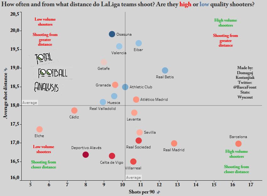 Evaluating the 2020/21 La Liga season so far - data analysis - statistics