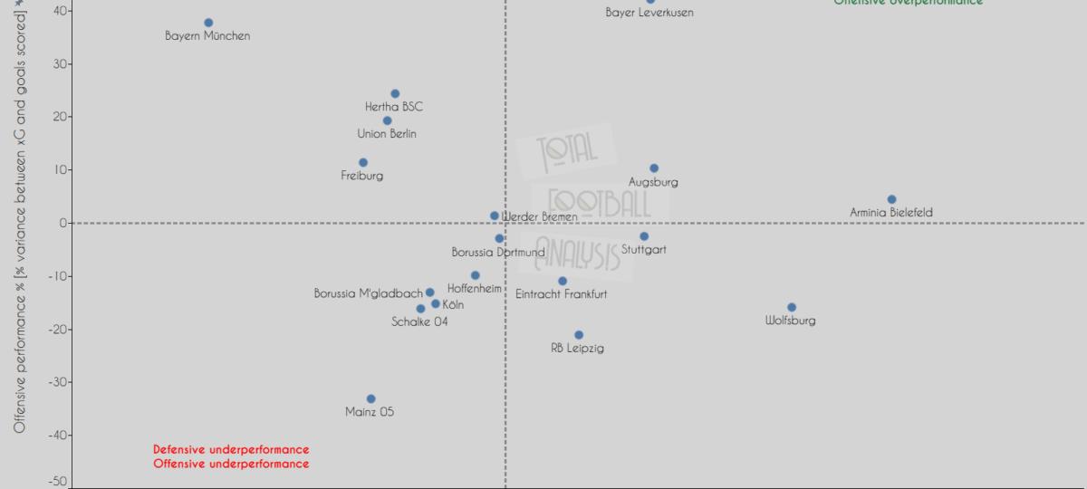Bundesliga Battle: The numbers that Bayern Munich cannot ignore - data analysis statistics