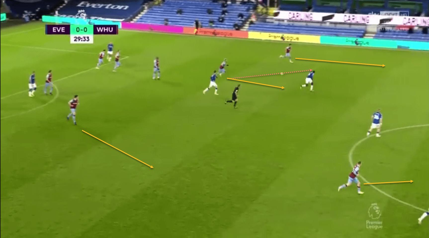 West Ham David Moyes Premier League tactical analysis tactics