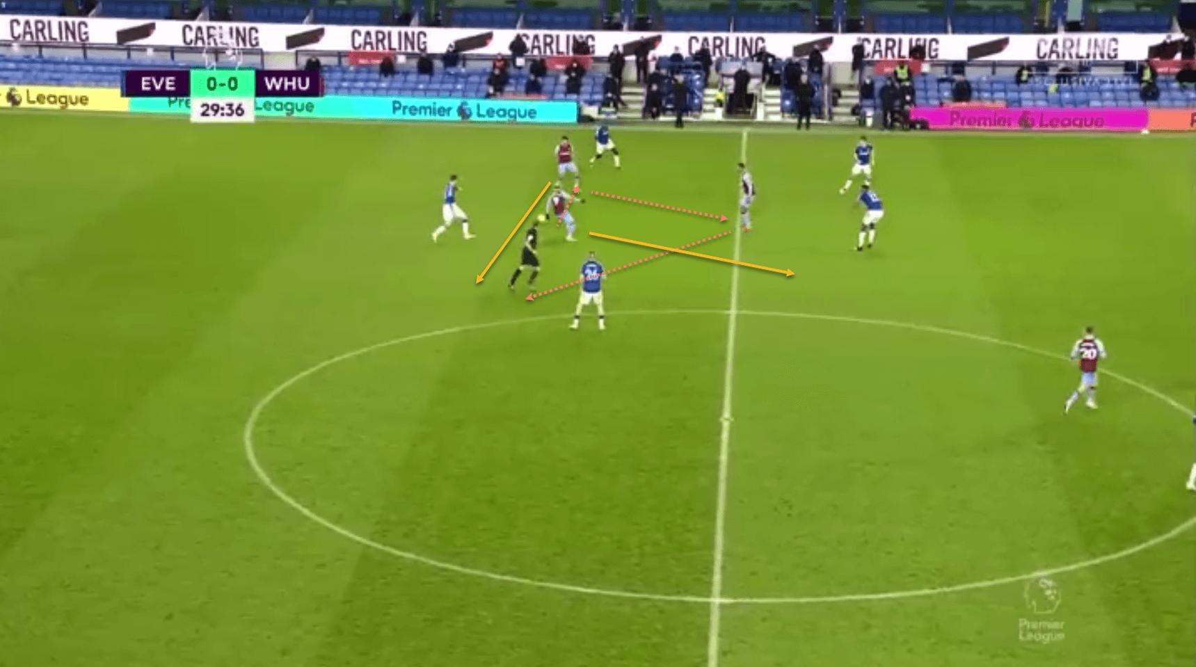 West Ham Premier League tactical analysis tactics