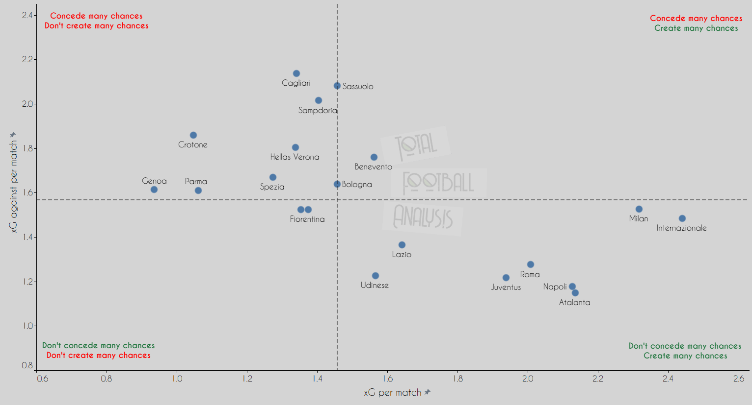 What does the data tell us about this season's unpredictable Serie A title race? data analysis statistics