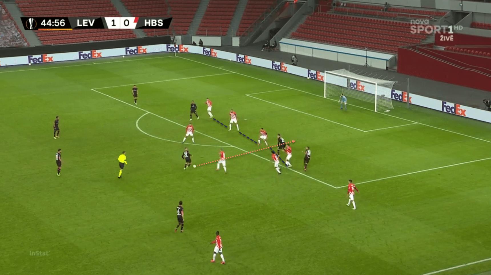Florian Wirtz Bundesliga tactical analysis scout report Bayer Leverkusen