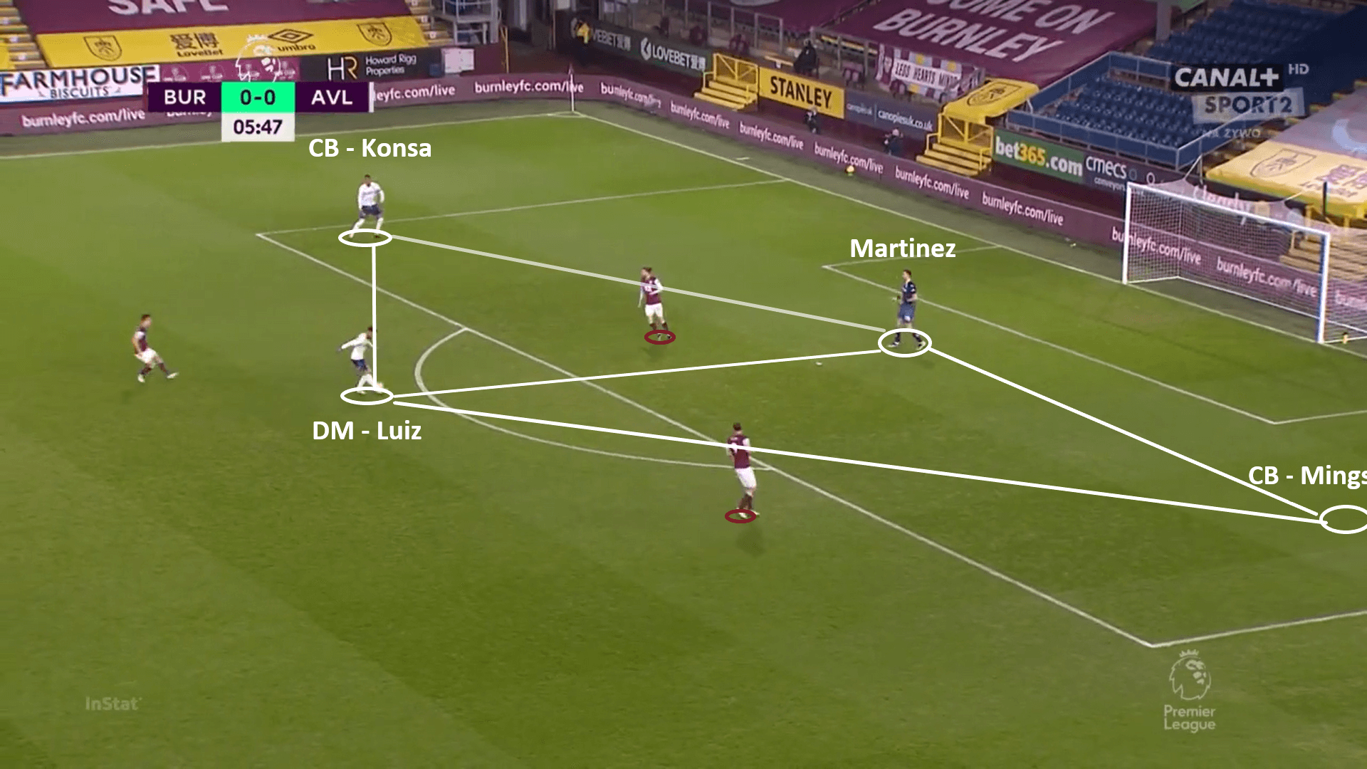 Aston Villa 2020/21 - tactical analysis - tactics - scout report