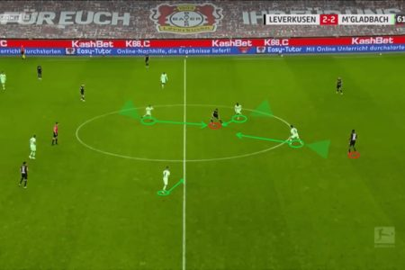 Marco Rose at Borussia Monchengladbach 2020/21 - tactical analysis - tactics