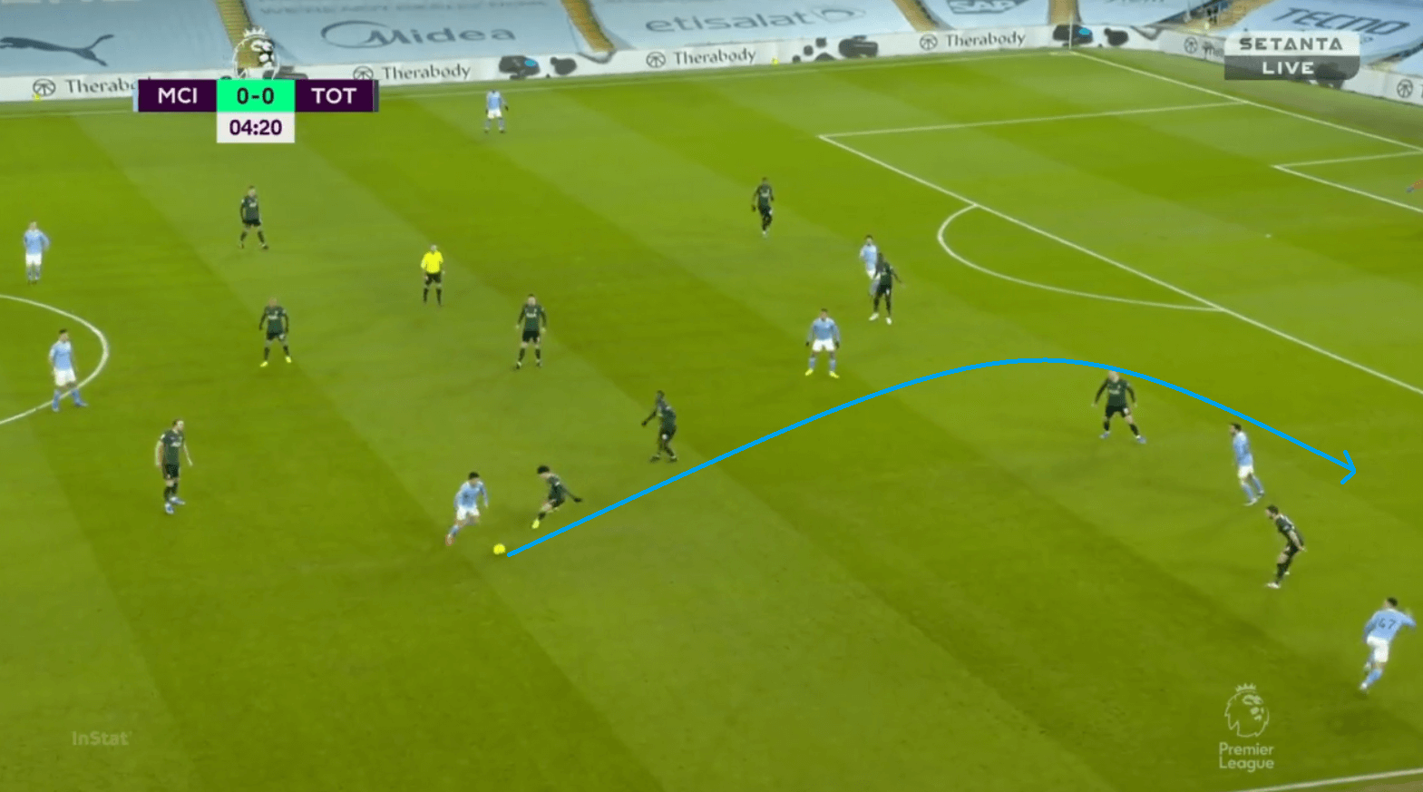 Gundogan's goals: How City blindsided Tottenham in their 3-0 victory tactical analysis tactics
