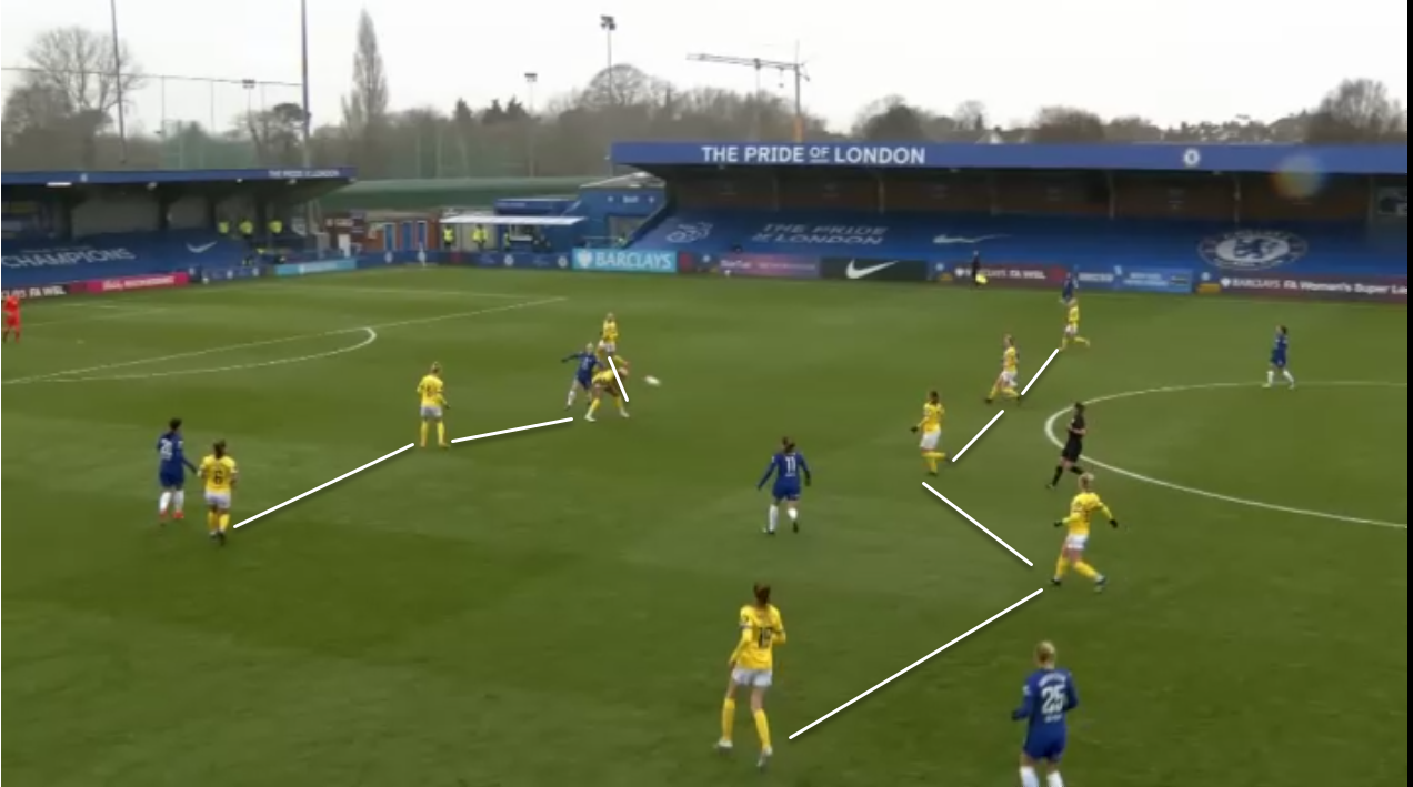 FAWSL 2020/21: Chelsea Women vs Brighton & Hove Albion Women - tactical analysis tactics