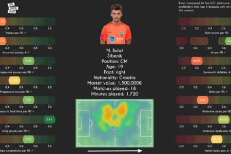 Marko Bulat 2020/21 - scout report tactical analysis tactics