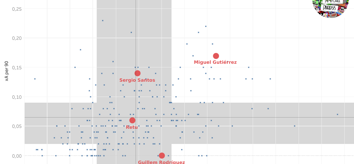 Scouting defenders in Real Madrid's academy data analysis statistics