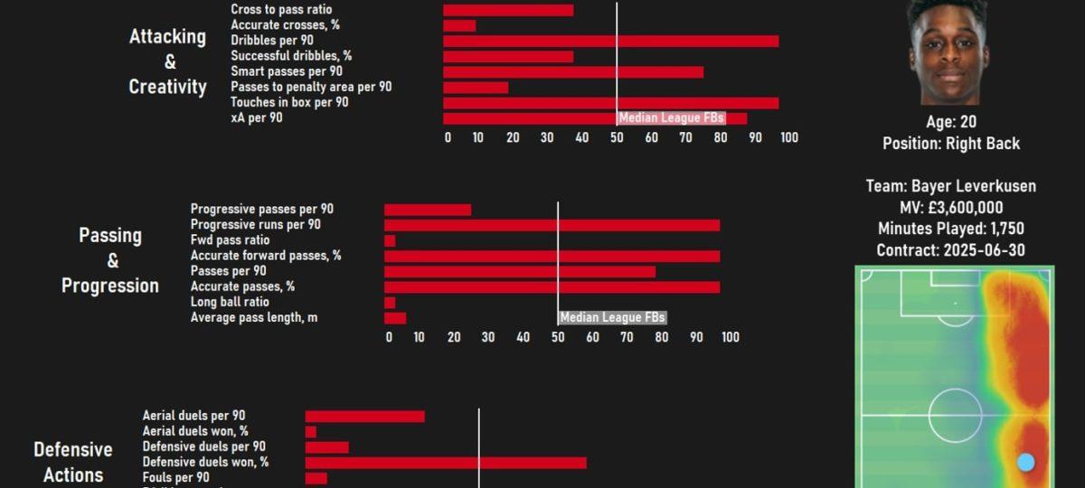 jeremie-frimpong-bayer-leverkusen-202021-scout-report-tactical-analysis-tactics