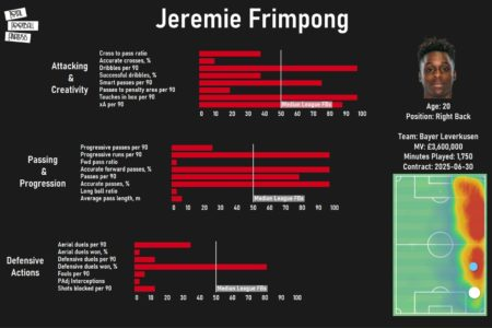 jeremie-frimpong-bayer-leverkusen-202021-scout-report-tactical-analysis-tactics