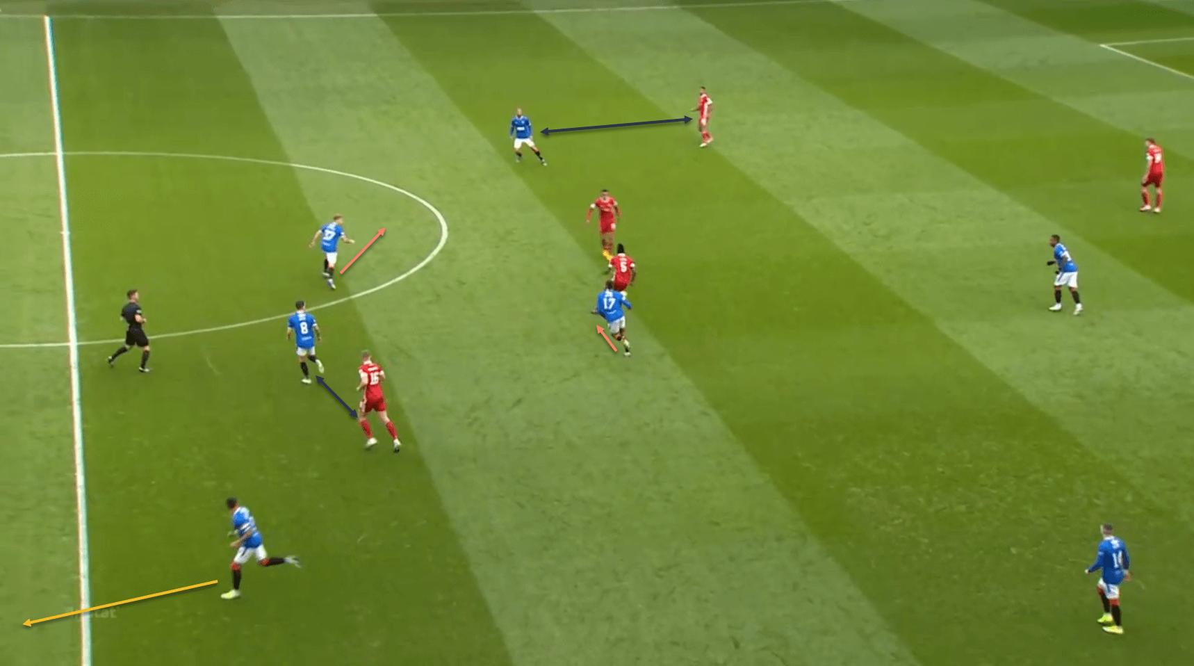 Steven Gerrard Rangers defending tactical analysis tactics