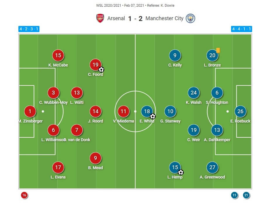 FAWSL 2020/2021: Arsenal Women v Manchester City Women - tactical analysis tactics