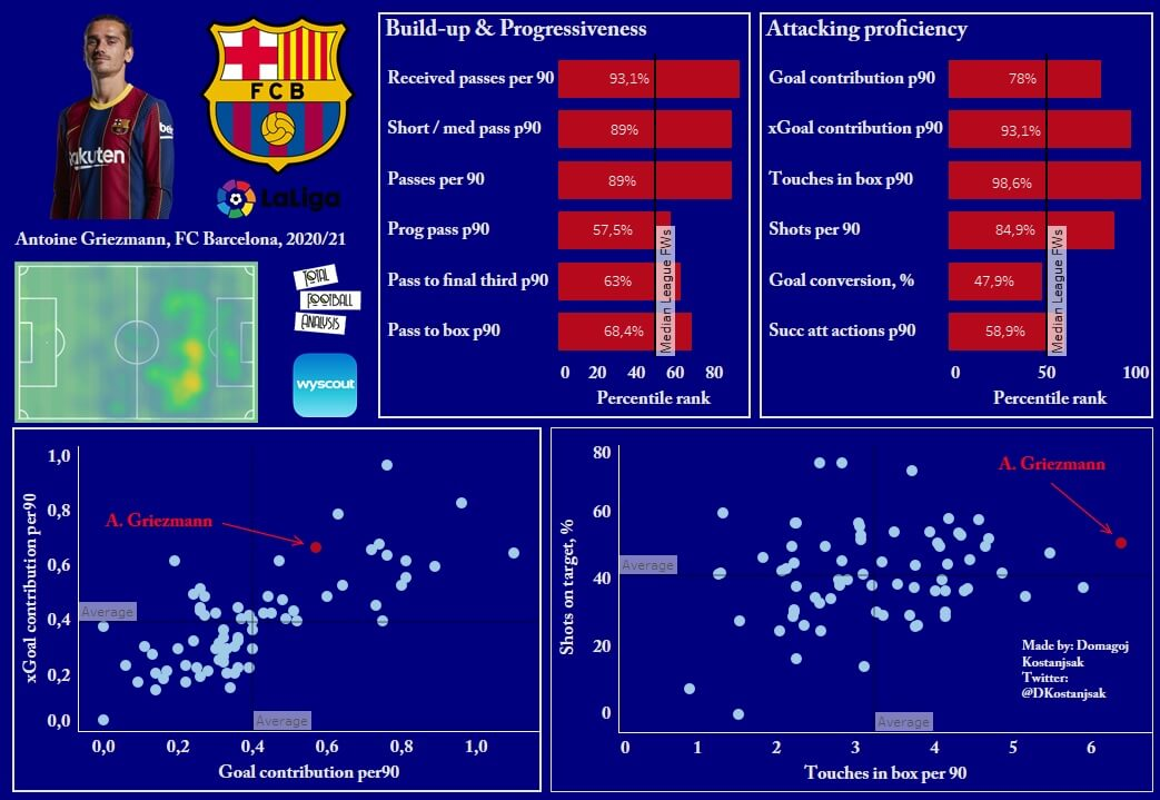 Barcelona 2020/21: Are they more structured without Messi? - scout report - tactical analysis - tactics