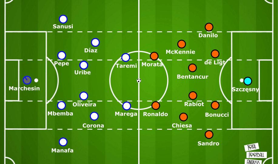 UEFA Champions League 2020/21: Porto vs Juventus – tactical preview tactics