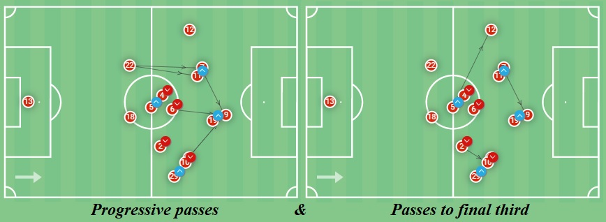 La Liga 2020/21: Atletico Madrid vs Levante - tactical analysis - tactics