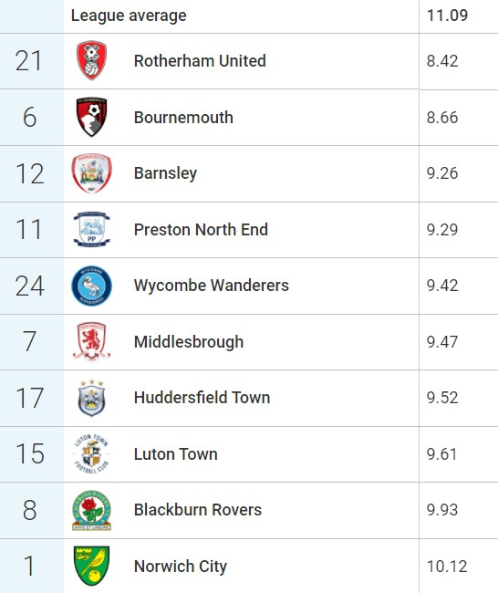 The relegation candidates who are the most intense pressers in the Championship