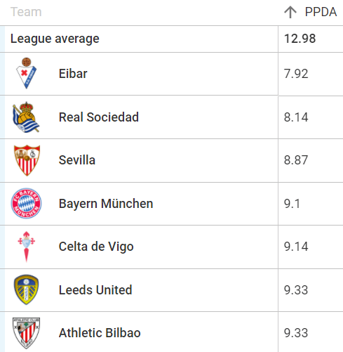 Persistent pressers: An analysis of the most intense pressing system in Europe's top five leagues