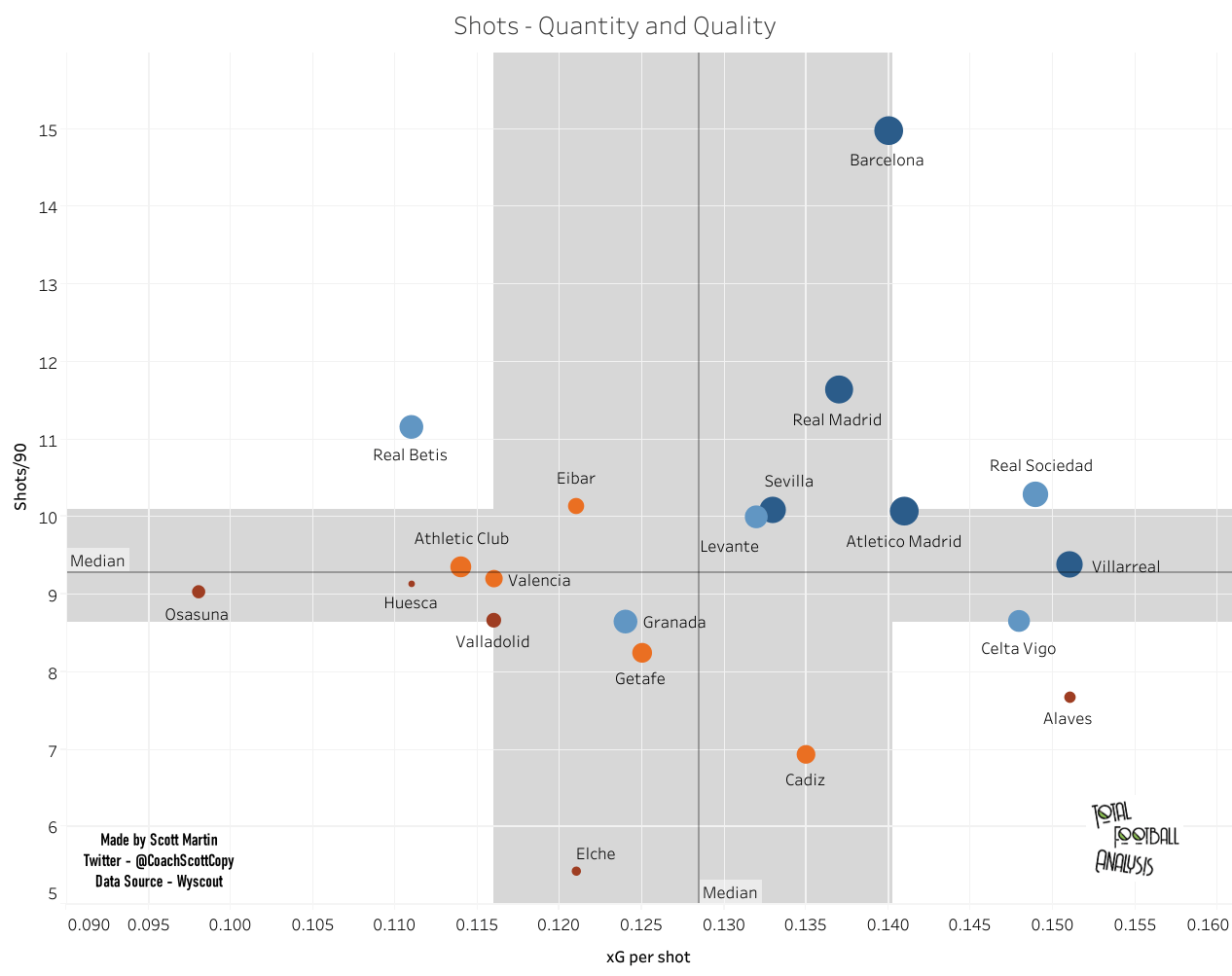 Systems vs results: Correlating 2020/21 La Liga systems of play to match outcomes - data analysis statistics