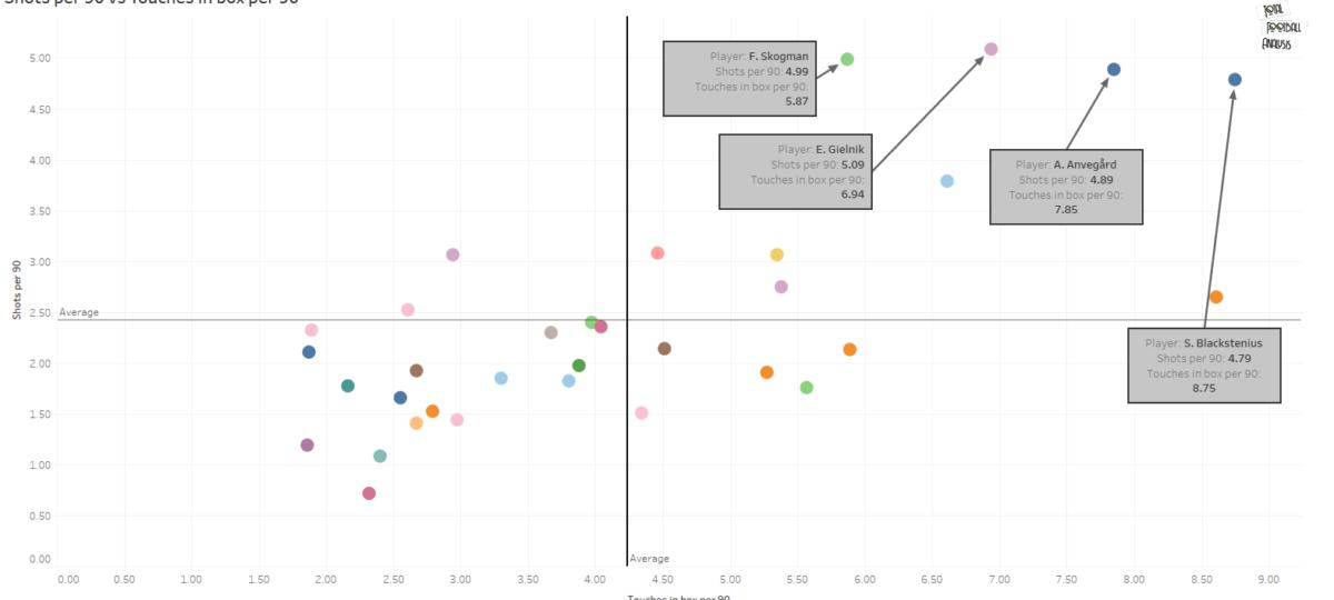 Finding the best centre-forwards in Damallsvenskan - data analysis statistics