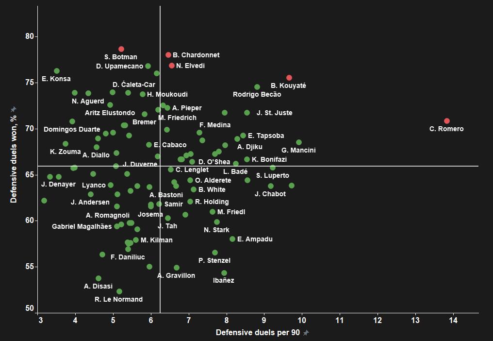 Bayern Munich: How should they replace David Alaba? - data analysis statistics
