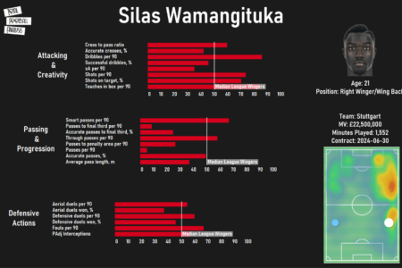 Silas Wamangituka at Stuttgart 2020/21 - scout report tactical analysis tactics
