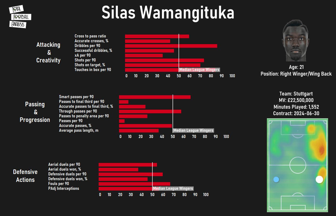 Silas Wamangituka at Stuttgart 2020/21 - scout report tactical analysis tactics