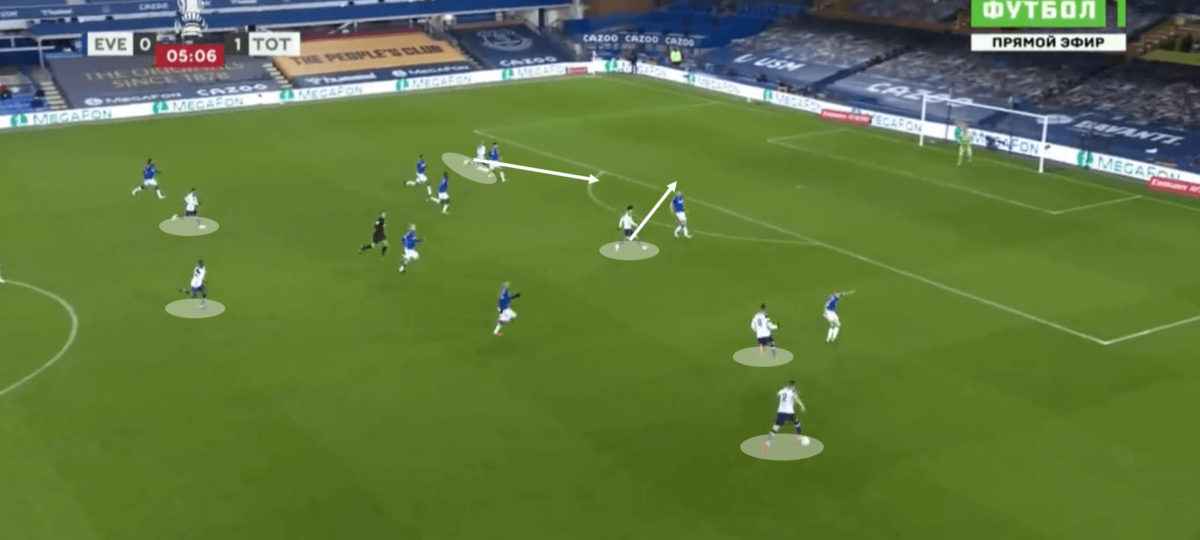 How Ancelotti's Everton Eliminated Spurs in a 9-goal Cup Classic Tactical Analysis Tactics