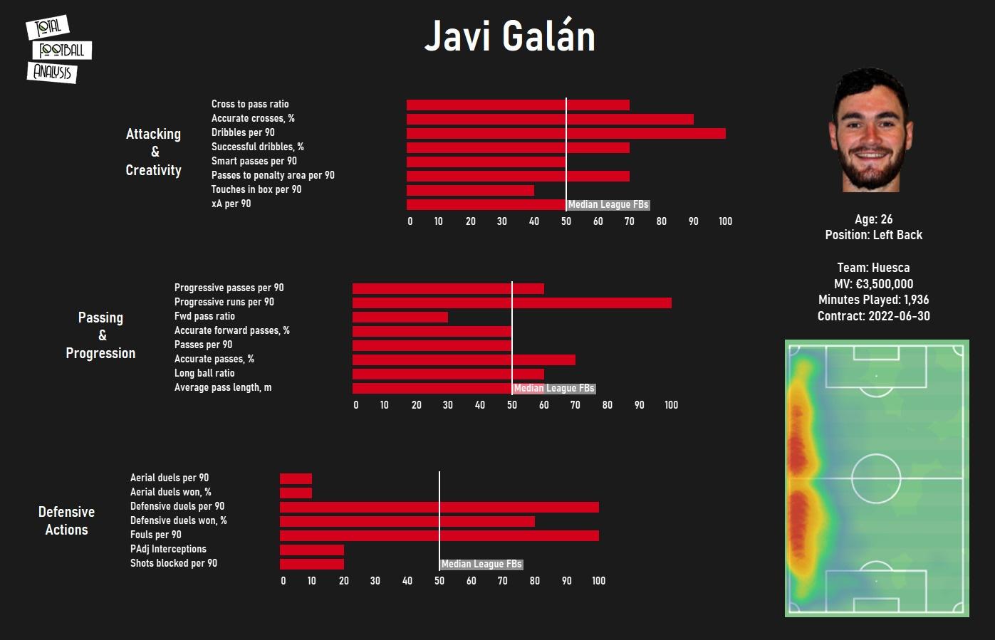 avi Galan 2020/21 - scout report - tactical analysis - tactics