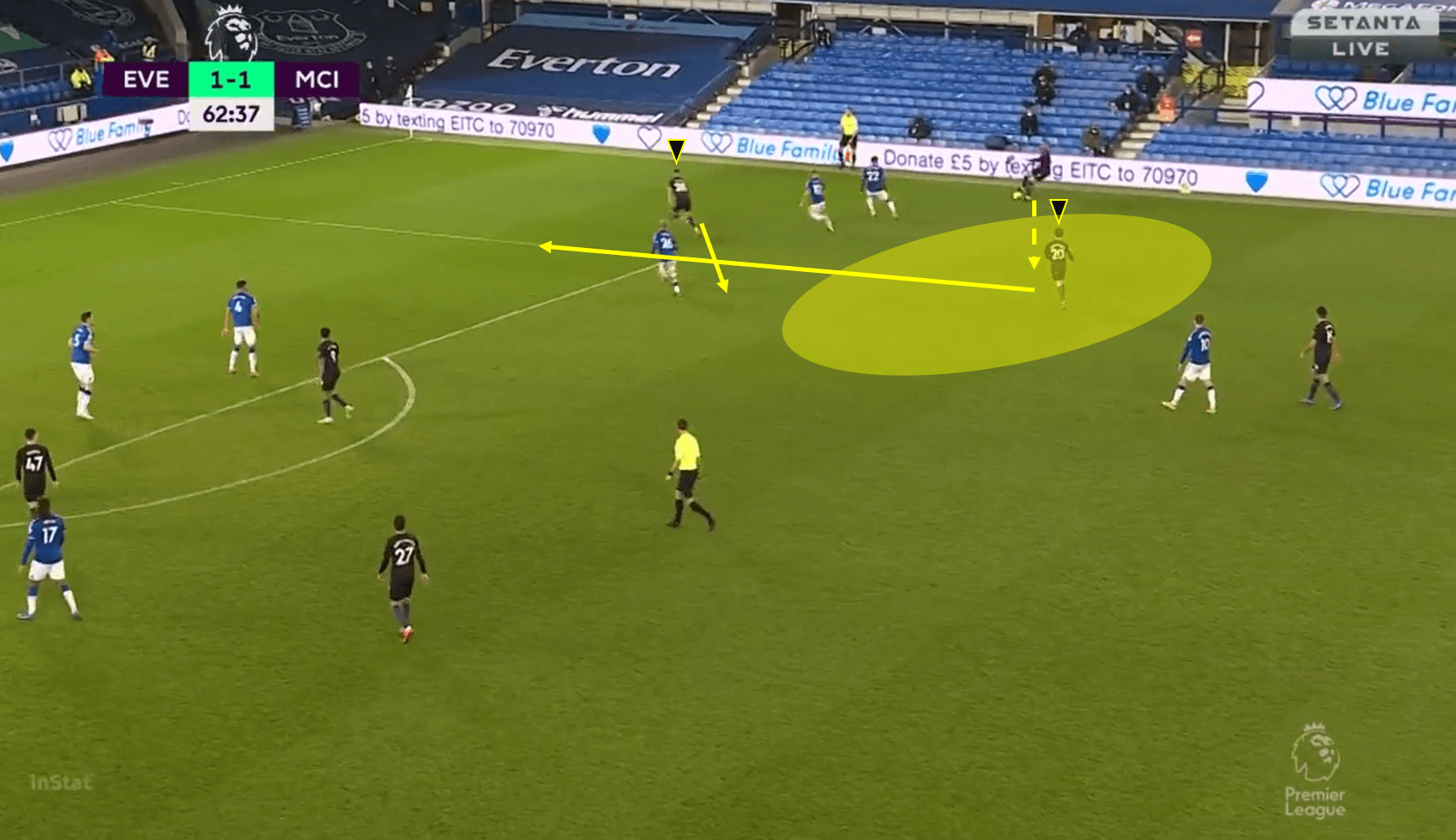 Pep in possession: A look at how and why City dominated the ball vs Everton tactical analysis tactics