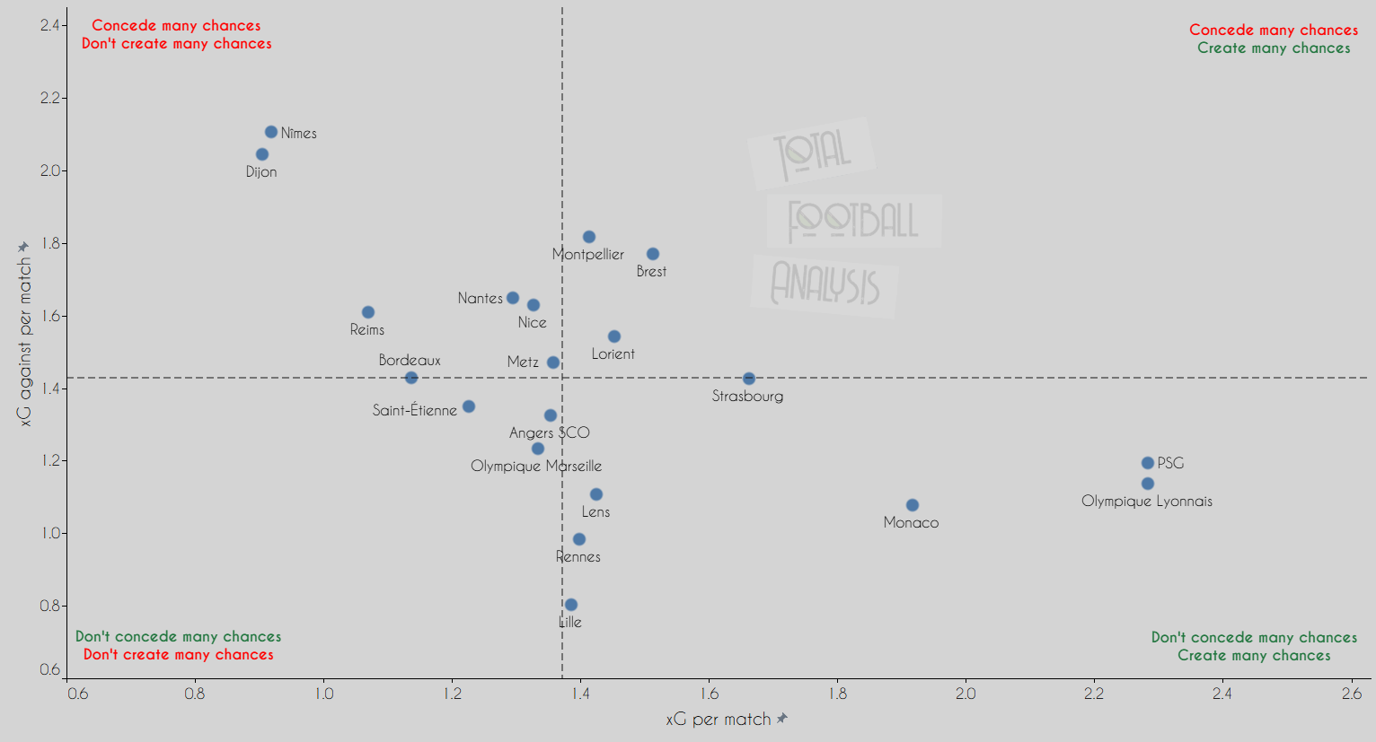 Ligue 1 Data Analysis: Are Lille lucky to be on top?