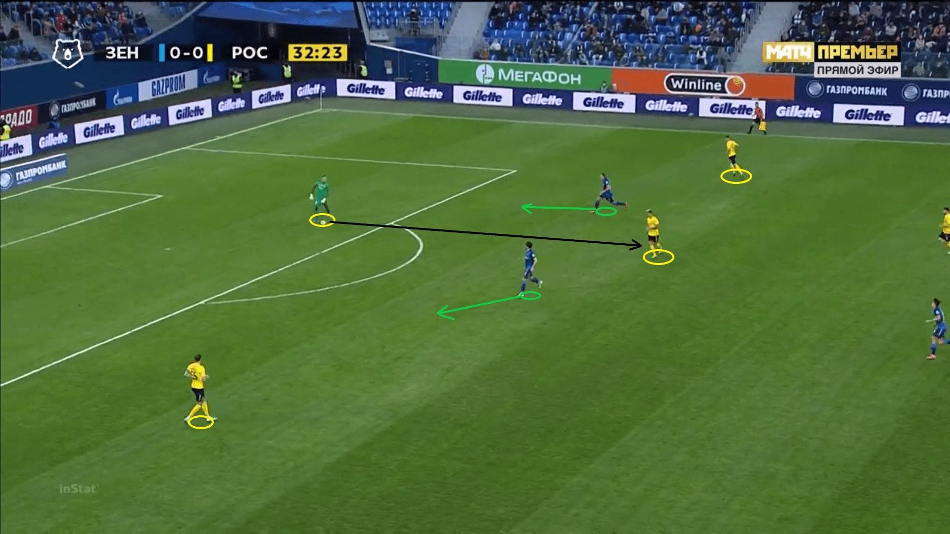 Valeri Karpin at FK Rostov 2020/21 - tactical analysis - tactics