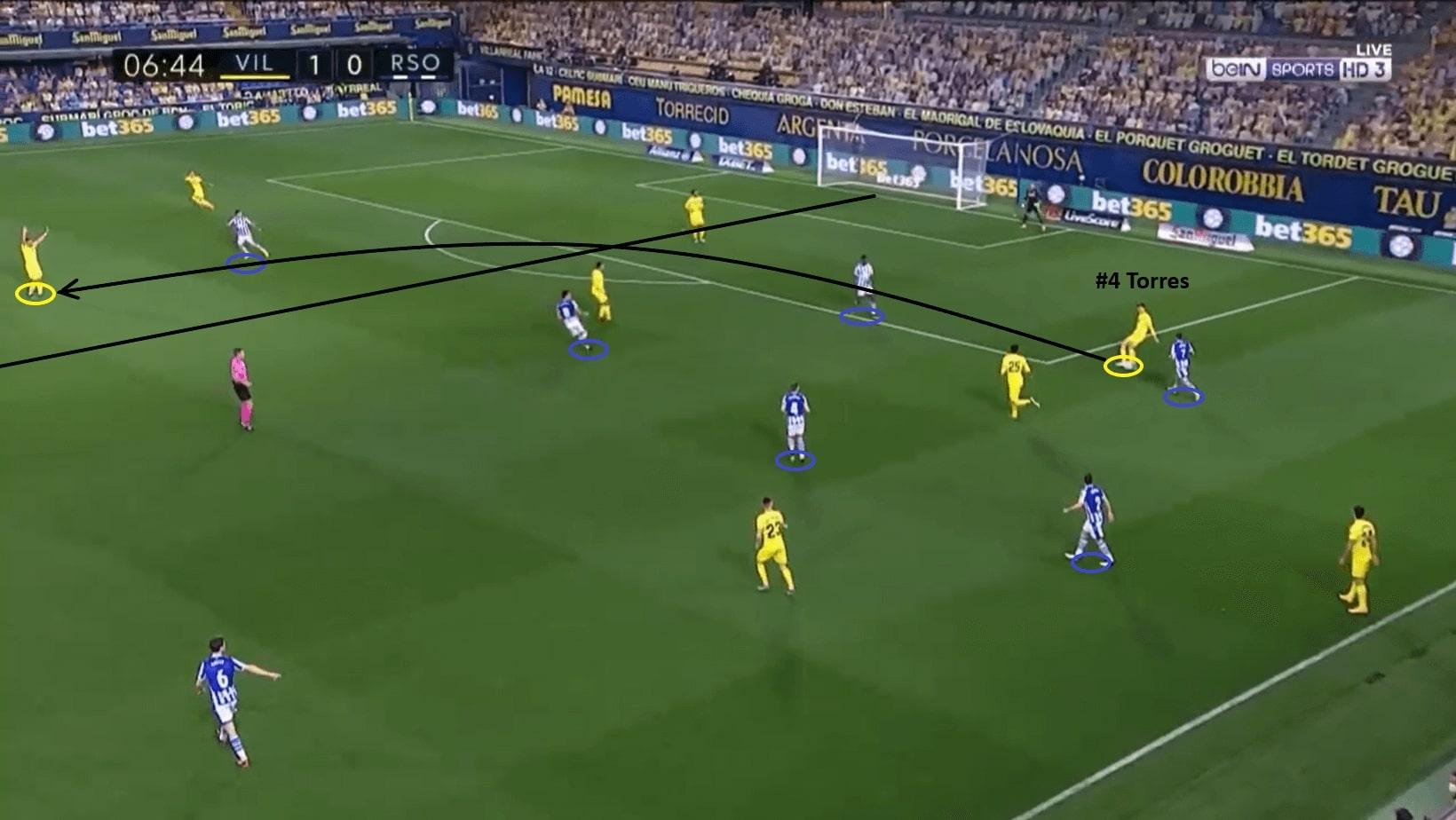 Pau Torres 2020/21 - scout report- tactical analysis - tactics