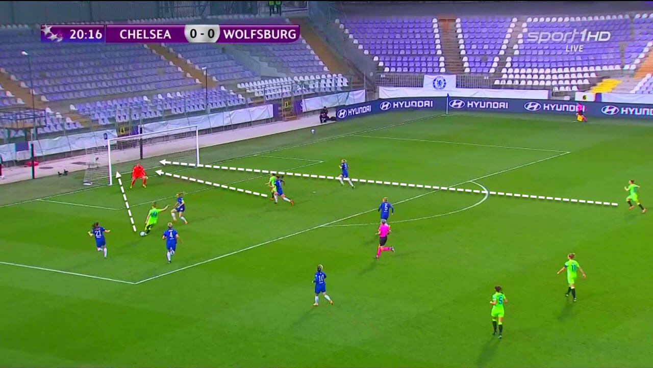 UWCL 2020/2021: Chelsea Women vs Wolfsburg Women - tactical analysis