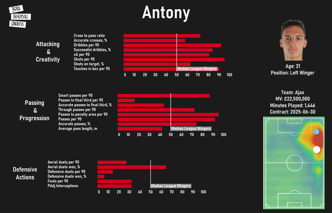 Tearing up the Eredivisie: why Antony might be Ajax's next-best South American export - scout report - tactical analysis tactics
