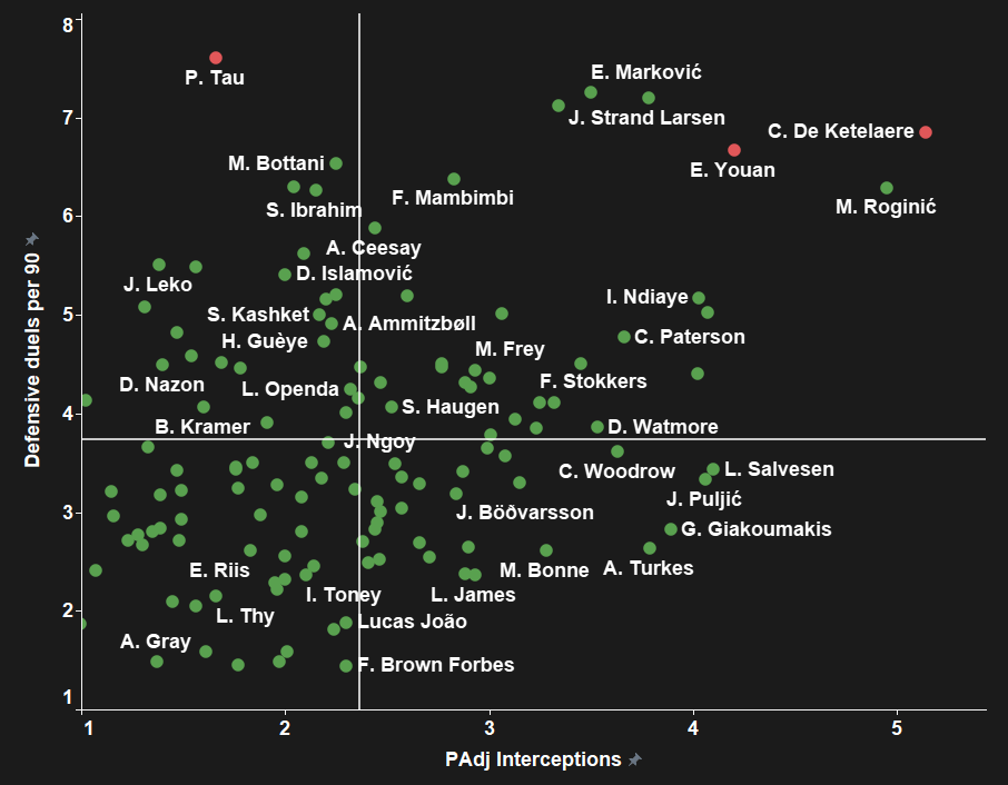 Striker struggles: taking Brighton to another level with a brand new centre-forward - 2020/21 - data analysis statistics