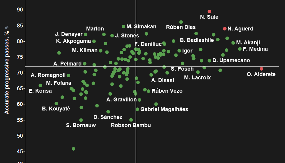 Forget Sule: Which centre-back should Tuchel bring to Chelsea next season? - data analysis statistics