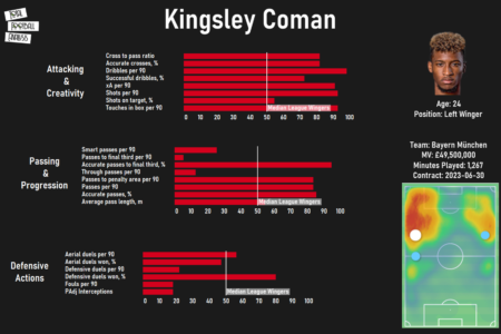 Kingsley Coman at Bayern Munich 2020/21 - scout report - tactical analysis tactics