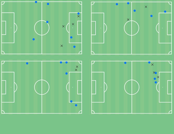 Ander Barrenetxea 2020/21 - scout report - tactical analysis - tactics